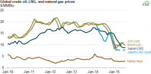 US domestic and Japanese prices for Liquified Natural Gas (LNG) and crude oil imports to August 2015. Source: US Energy Information Administration.